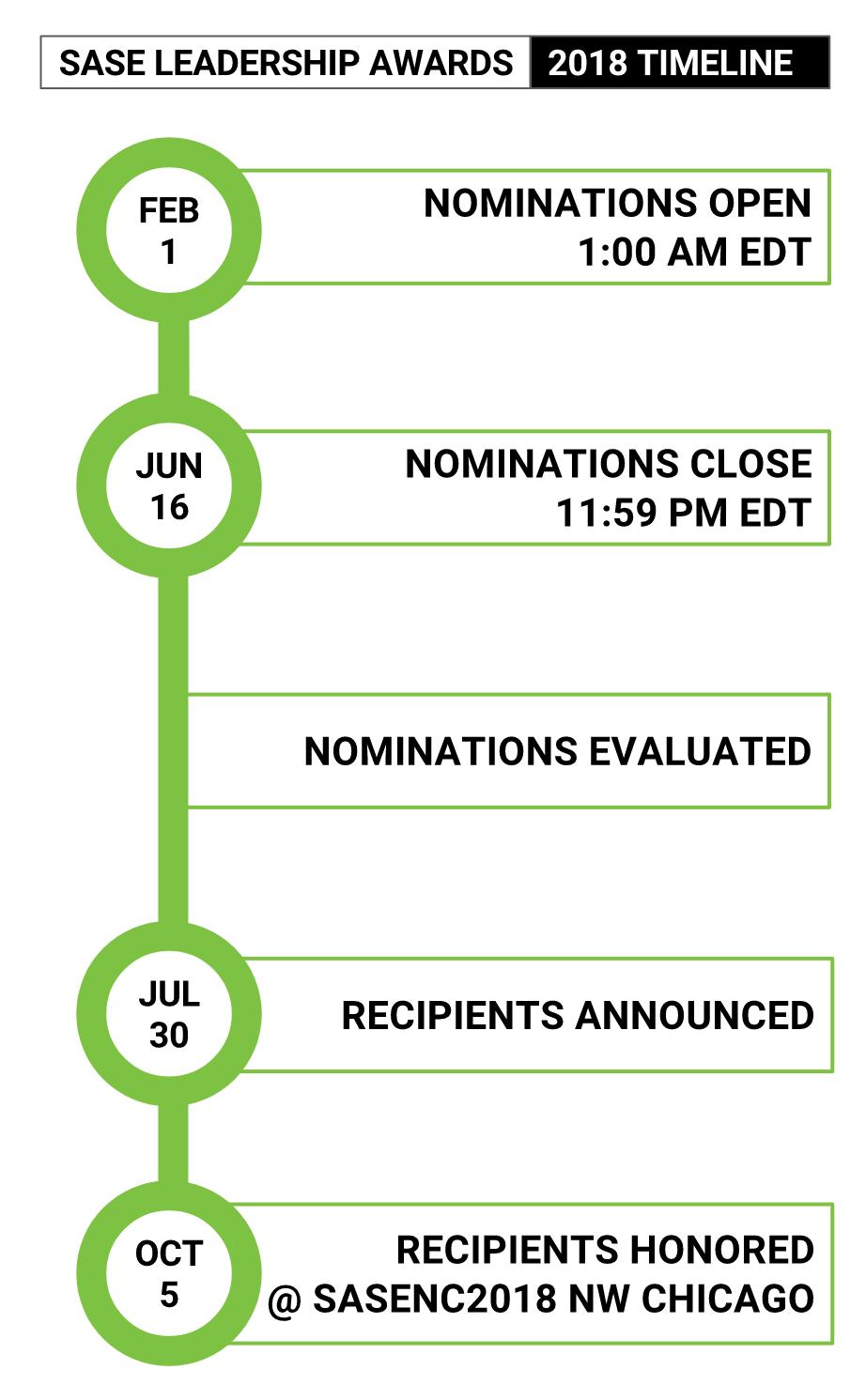 relationship timeline for permanent resident application