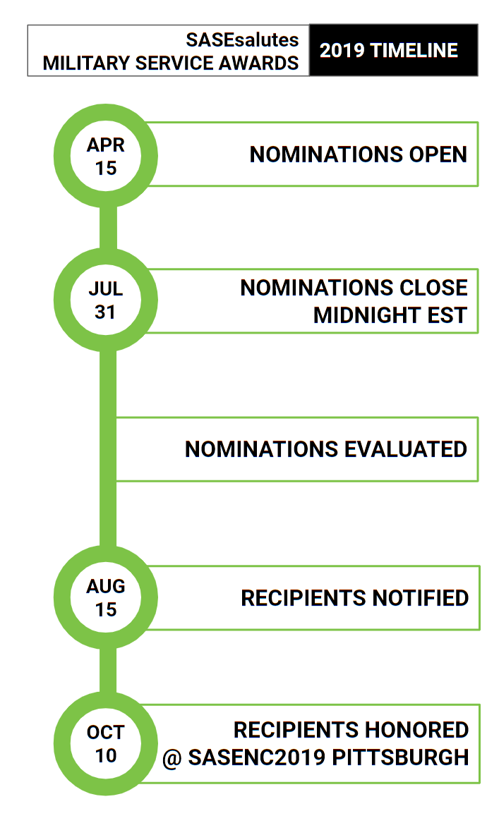 2019 SASE Achievement Award Timeline